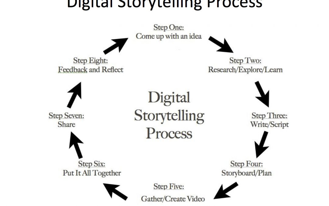 Authentic Writing Within the Film Production Process
